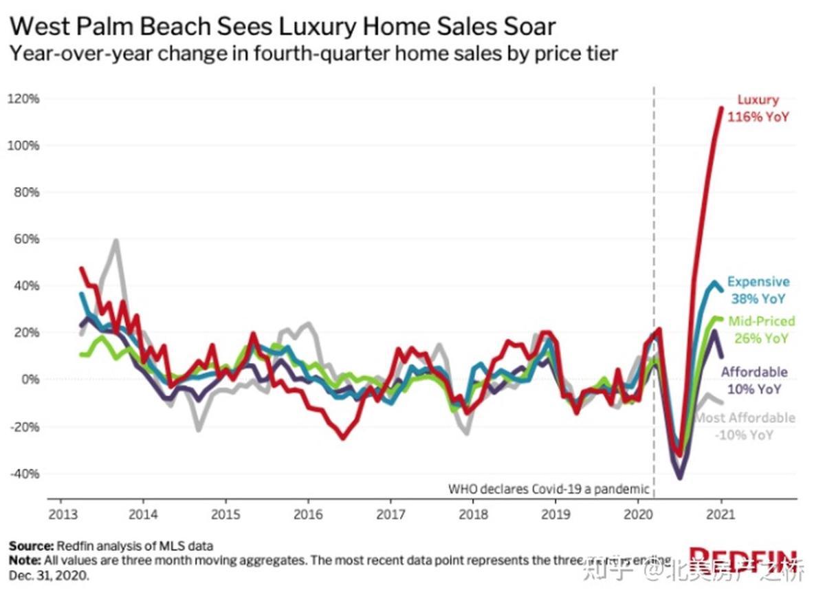 西棕榈滩豪宅销量激增116%